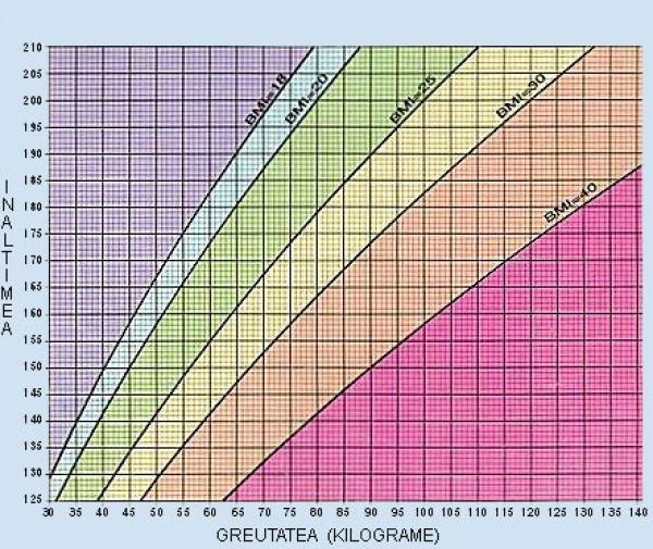 Calculator obezitate copii