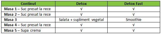 Detox vs Detox Fast