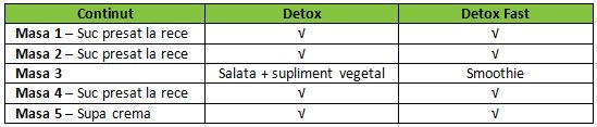 Cura detoxifiere 1